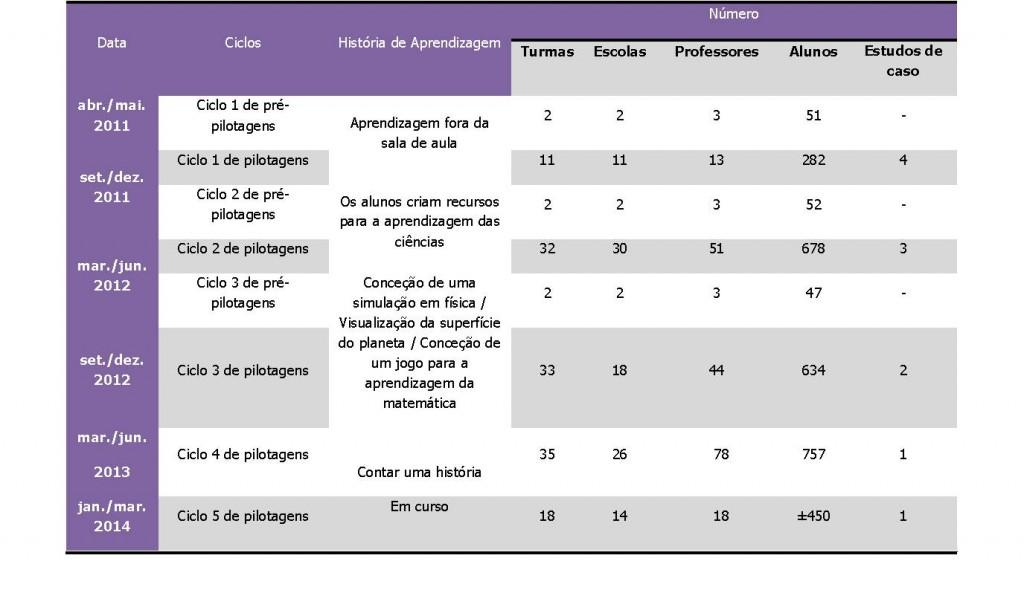 Números gerais iTEC Portugal