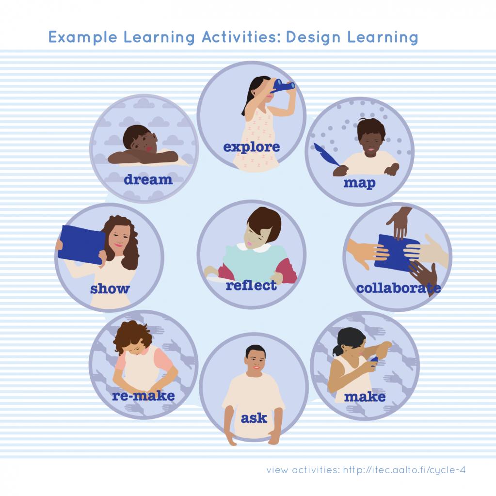 designlearning-edukata